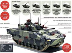 AFV British Army new Scout Vehicles