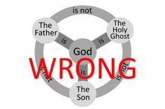 Is the Trinity biblical? Is Jesus God? #God #Jesus #Bible #JesusisnotGod #Trinity #truth