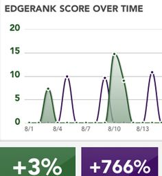 Have you checked the Edge Rank for your FB Page? Excellent site - check it out!