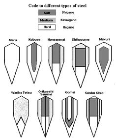 Japanese blade lamination types.