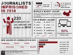 Egypt's sixth worst jailer of journalists in 2014: Committee to Protect Journalists -  Egypt Independent