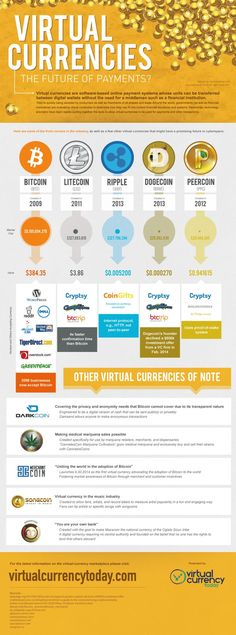 Trading & Currency infographic & data Virtual Currencies The Future of Payments? Infographic Description Virtual Currencies The Future of Cryptocurrency Trading, Bitcoin Cryptocurrency, Blockchain Cryptocurrency, Chandeliers Japonais, Analyse Technique, Trade Finance, Finance Business, Bitcoin Business, It Management