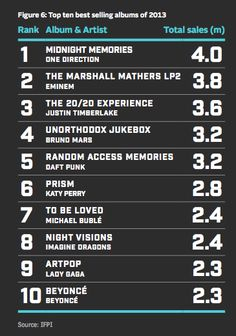 Global top 10 selling music albums by units in 2013. Source IFPI statistics report, 2014.