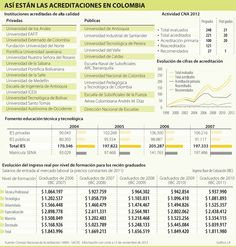Así están las Acreditaciones en Colombia #Educación