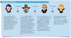 Social Media und Jobs