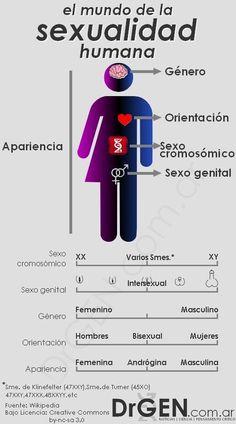 El mundo de la Sexualidad Humana