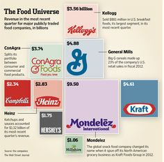 Revenue in the most recent quarter for major publicly traded food companies