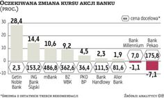 Rosną szanse na wiosenne zwyżki notowań polskich banków (galeria zdjęć) | parkiet.com
