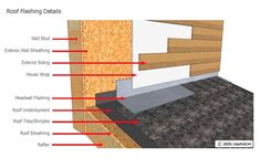 Mastering Roof Inspections: Flashing, Part 2 - InterNACHI