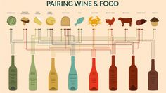 Pair Any Dish to a Perfect Wine with This Handy Chart by Visual.ly via Winefolly via lifehacker #Food_Wine_Pairings