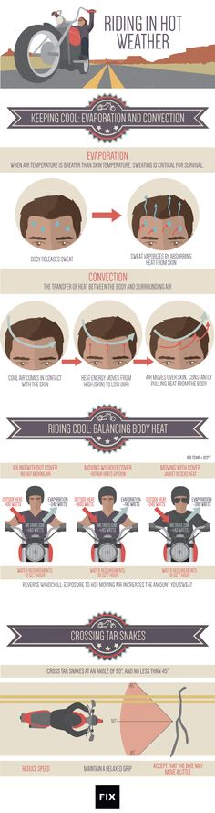The science of sweat. Motorcyclists experience reverse windchill: when the moving air temperature is hotter than your skin temperature. Instead of pulling heat from the skin, it forces heat into the skin.