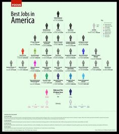 According to msnbc it looks like working from home is the top ranking job in america, great read. i found my next job :)