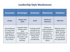 """Leadership Style Strengths (there's weaknesses there too.) Find that """"being the leader"""" is the hardest part of their job Leadership Activities, Leadership Coaching, Leadership Quotes, Leadership Qualities, Leadership Development Training, Styles Of Leadership, Leadership Models, Strategic Leadership, Personal Development"""