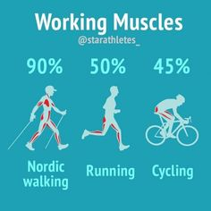 Calisthenic training is a form of exercise Nordic walking has been found to engage up to 90 percent of the muscles in the body. 1 Hour Workout, Hip Workout, Nordic Walking, Muscle Body, Muscle Pain, Neck And Shoulder Pain, Body Weight Training, Workout Memes, Thing 1
