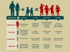 Effects of Parenting style.
