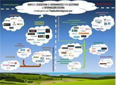 Mapa-del-Ecosistema-de-herramientas-para-la-gestion-de-la-informacion.png (1024×753)