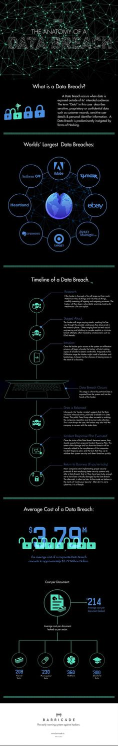 The Anatomy of a Data Breach.  #Databreach #Security #Infographics