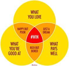 career venn diagram how your headhunter finds you a top position Career Choices, Career Advice, Career Success, Job Career, Career Change, Career Quotes, Career Goals, Success Academy, Career Ideas