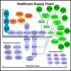 Healthcare supply chain management deals with the informational and physical resources needed for delivering services to the end-customer. http://www.bigmarketresearch.com/report-enquiry/280785