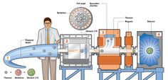 How scientists create superheavy atoms.