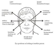 eye movement meaning - Google Search