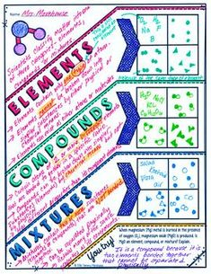 Elements, Compounds, and Mixtures Doodle Notes Chemistry Classroom, High School Chemistry, Chemistry Notes, Teaching Chemistry, Chemistry Lessons, Science Notes, Science Chemistry, Middle School Science, Science Lessons