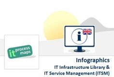 Infographics on the Infrastructure Library  ITIL® and #ITServiceManagement (ITSM). -- Source: IT Process Wiki [http://wiki.en.it-processmaps.com/index.php/Main_Page]
