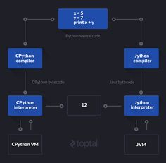Js sequence diagrams turns text into uml sequence diagrams js sequence diagrams turns text into uml sequence diagrams javascript programming pinterest sequence diagram and diagram ccuart Gallery