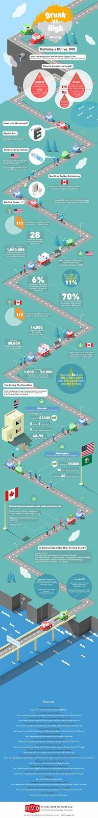 Drunk Driving vs Driving High #infographics #usa #canada #alcohol #marijuana #drugs #cannabis #DUI