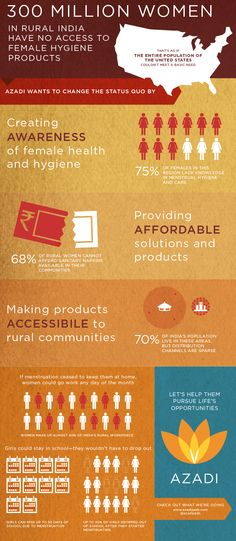 300 million women in rural #india don't have access to feminine hygiene products.