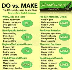 English for beginners: collocations