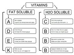 FACS Classroom Ideas: Foods