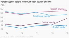 People trust Google for their news more than the actual news
