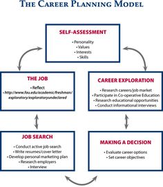 Management : Career Development: Career Planning Model Business and management infographic & data visualisation Career Development: Career Planning Model Infographic Description Career Career Day, Career Choices, Career Coach, Career Advice, The Plan, How To Plan, Professional Resume Writing Service, Resume Writing Services, Career Assessment