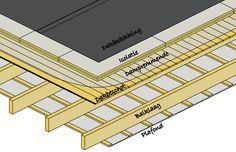 Garden Cabins, Construction, Flat Roof, My House, Building A House, Home Improvement, Garage, House Design, Flooring