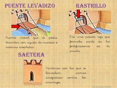 EDAD MEDIA PARA NIÑOS Medieval, Middle Ages, Castle, Activities, Education, Math, Learn Spanish, School, Social Stories