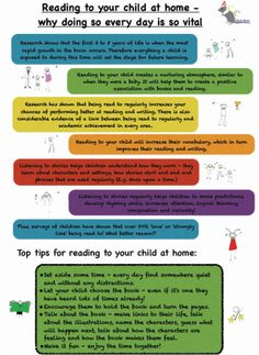 Reading to your child is so important so we created a handout to encourage… Eyfs Activities, Reading Activities, Book Corners, Reading Corners, Cool Baby Boy Names, Reading At Home, Guided Reading, Shared Reading, Reading Display