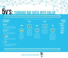 The 5 V's of Big Data by Bernard Marr