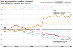"""""""Top 1% Got 93% of Income Growth as Rich-Poor Gap Widened"""" a.k.a. """"Why We Need a New Economy"""""""