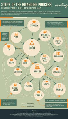 Steps of the branding process #infografia #infographic #marketing