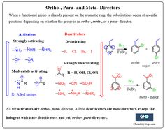 This table summarizes the ortho meta and para directors classified as activators and deactivators in electrophilic aromatic substitution reactions. Chemistry Degree, Chemistry Notes, Chemistry Lessons, Molecular Geometry, Exothermic Reaction, Organic Synthesis, Biology