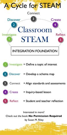 Looking for a way to bring STEAM to life in your classroom this year? Try this cycle for an authentic approach to integrating the arts with STEM! From the book: No Permission Required.