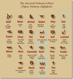The Ancient Hebrew Letters, called the Paleo-Hebrew Alphabet, found at Tel Gezer and other sites