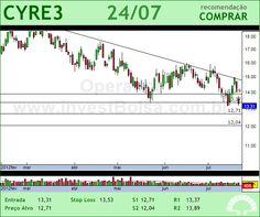 CYRELA REALT - CYRE3 - 24/07/2012 #CYRE3 #analises #bovespa
