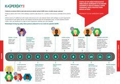 infografika gdpr