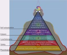 Maslow's hierarchy of needs & the chakras