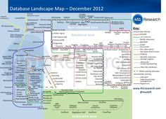 Database landscape map.  It's all so much clearer now...