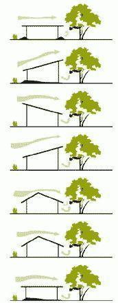 Resultado de imagen para ideas fuerza arquitectura