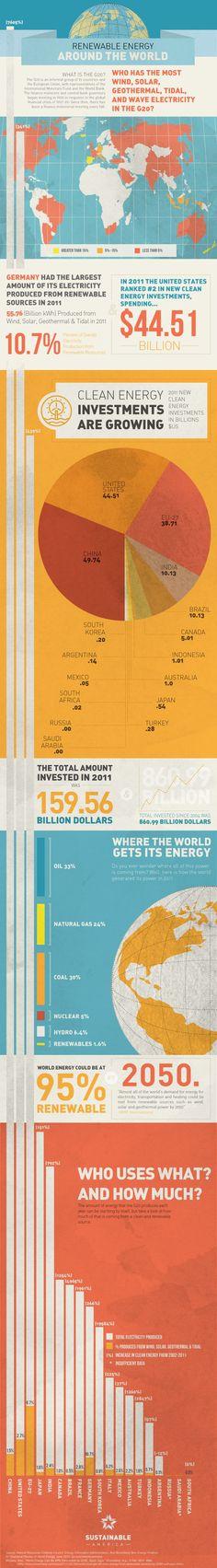 Infographic  Renewable Energy Around The World