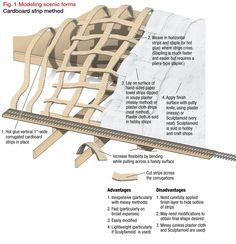 Scenery basics for model railroaders | ModelRailroader.com #modeltrainlayouts